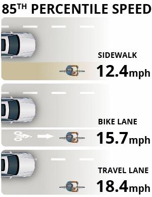 85th percentile speeds