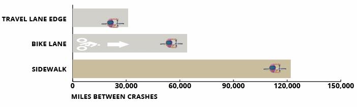 miles between crashes, bike lane, sidewalk, roadway