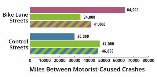 Orlando bikeway study: miles between motorist-caused crashes on streets with and without bike lanes