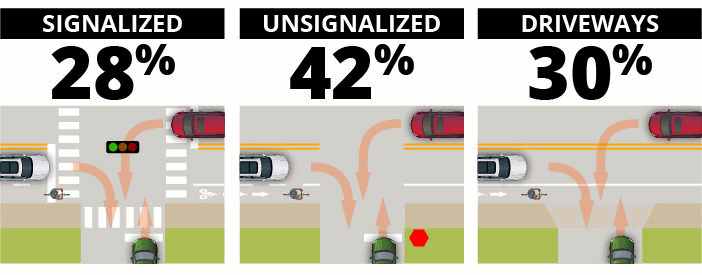 Orlando bikeway study: turning and crossing crashes by intersection type