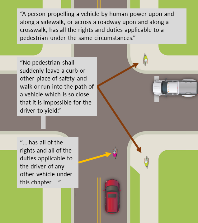 A person propelling a vehicle by human power upon and along a sidewalk, or across a roadway upon and along a crosswalk, has all the rights and duties applicable to a pedestrian under the same circumstances. No pedestrian shall suddenly leave a curb or other place of safety and walk or run into the path of a vehicle which is so close that it is impossible for the driver to yield. … has all of the rights and all of the duties applicable to the driver of any other vehicle under this chapter …