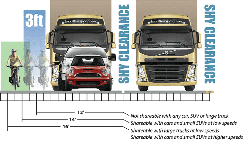large vehicles and lane widths