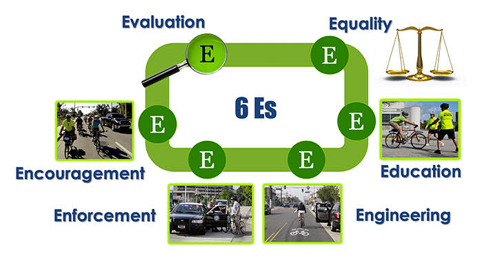 The 6 E's of a bicycle program
