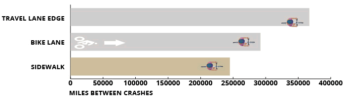 miles between crashes graph_drive out
