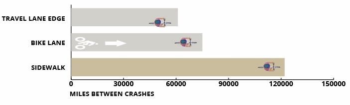 miles between crashes at intersections, bike lane, sidewalk, roadway