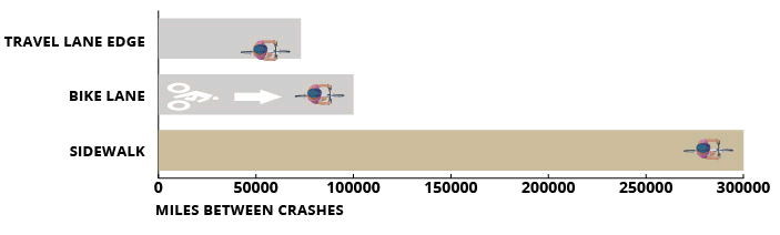 miles between crashes graph_right hook and left cross