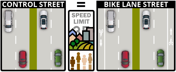 study methodology, streets with and without bike lanes