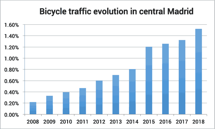 Yearly trends in bicycle use in central Madrid