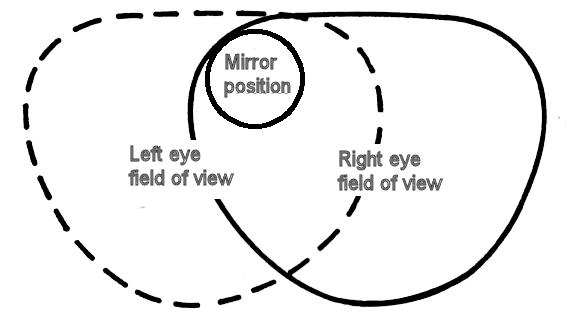 Mirror positioning